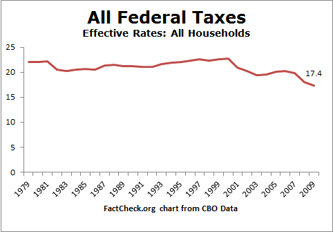 Tax_Rates_All